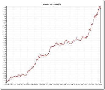Ganancia neta (Euro-Usd Tardes)